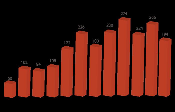 wykresy2_operacje_lotnicze_pl
