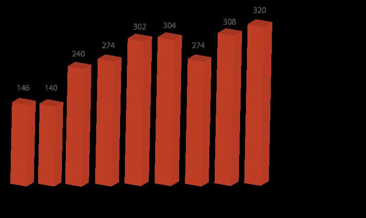 wykresy14_operacje_lotnicze_pl