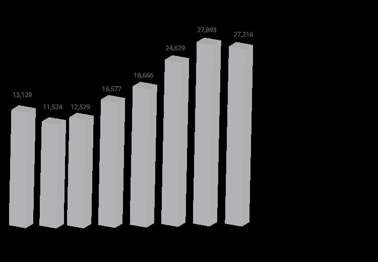 wykresy15_ruch_pasazerski_pl