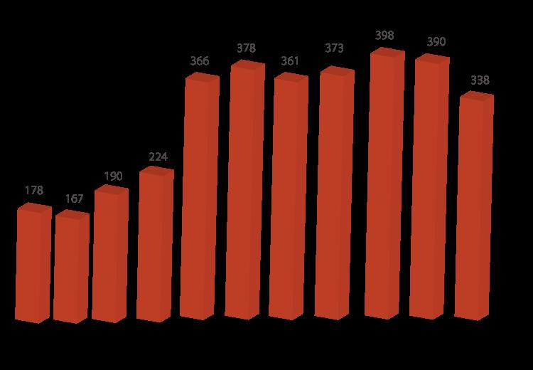 wykresy15_operacje_lotnicze_pl