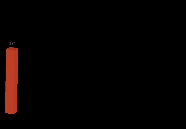 wykresy16_operacje_lotnicze_pl