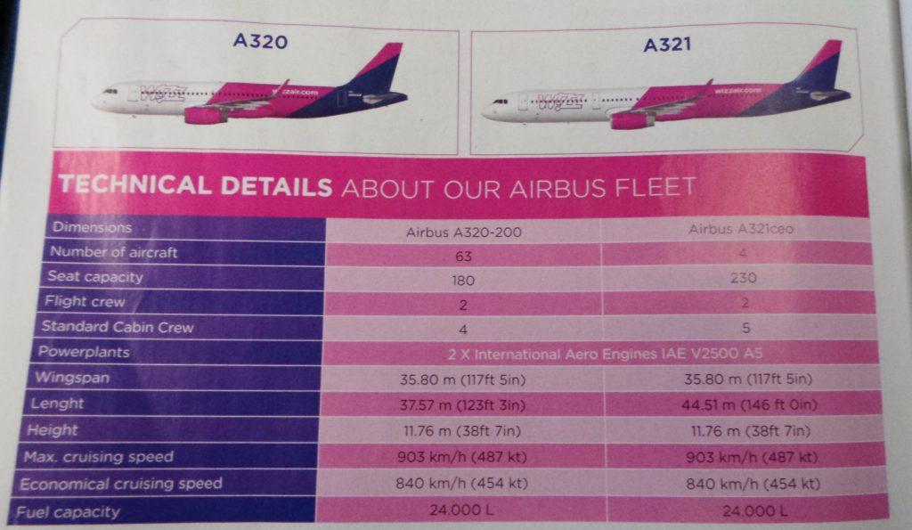 porównanie A320 z A321 - źródło magazyn pokładowy WizzAir